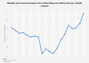 Mortality rate of local jail inmates in the U.S. 2000-2014