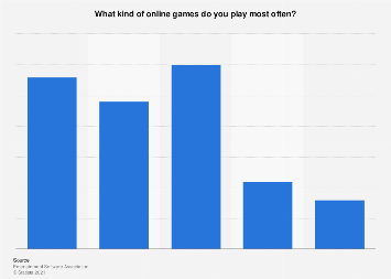 most played online