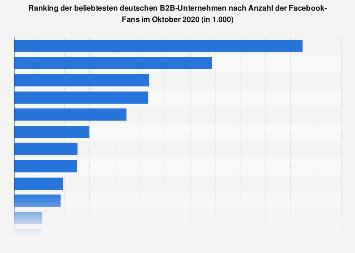 Deutsche B2B-Unternehmen nach Anzahl der Facebook-Fans 2018