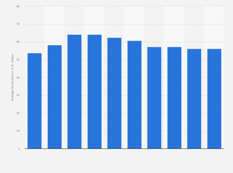 nba phoenix suns average ticket price 2006 2016 statistic