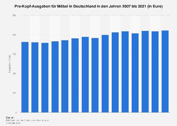 Pro-Kopf-Ausgaben für Möbel in Deutschland bis 2016
