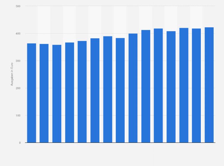 Möbelgeschäfte deutschland  Pro-Kopf-Ausgaben für Möbel in Deutschland bis 2015 | Statistik
