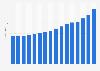 Miele: global revenue 2006/07 to 2016/17