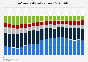 Gaming revenue mix of Las Vegas strip table games 2000-2017