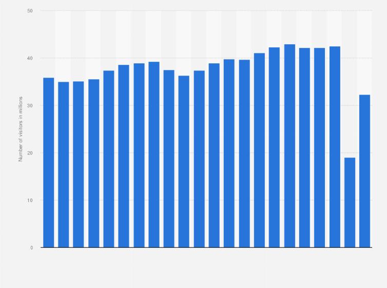 las vegas visitors 2017 statistic