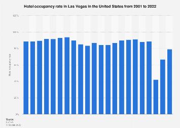 Hotel occupancy rate in Las Vegas 2001-2017