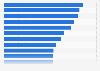 Ranking der besten Medienmarken als Arbeitgeber in Deutschland