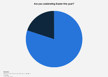 Share of Americans celebrating Easter 2019