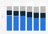 Konsumenten im deutschen Videomarkt bis 2012 (nach Vertriebsform)