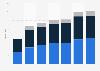 Revenue of Midea in China 2009-2018, by segment