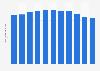 Täglich genutzte Fernsehsender von 2001 bis 2011