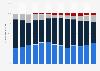 Solarzellenproduktion - Anteil der Zelltypen weltweit bis 2011