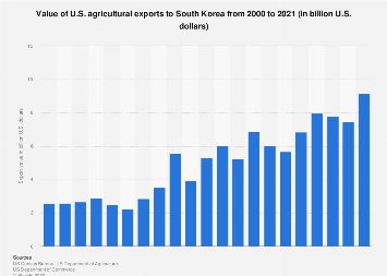Value of U.S. agricultural exports to South Korea 2000-2017