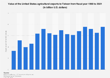 Value of U.S. agricultural exports to Taiwan 1990-2018
