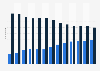 Anteil der Rabattverträge am Umsatz auf dem GKV-Markt bis 2018