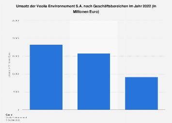 Veolia Environnement - Umsatz nach Geschäftsbereichen 2016