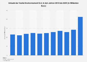 Veolia Environnement - Umsatz bis 2016