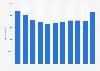 Veolia Environnement - Mitarbeiterzahl bis 2016