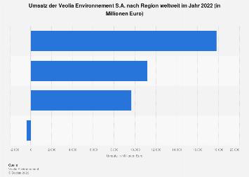 Veolia Environnement - Umsatz nach Region weltweit 2016