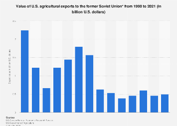 Value of U.S. agricultural exports to the former Soviet Union 1990-2018