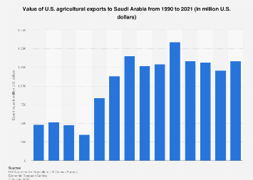 Value of U.S. agricultural exports to Saudi Arabia 1990-2017
