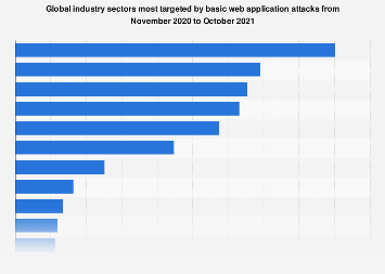Cyber espionage: most-targeted industries 2018