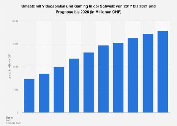 Prognose zum Umsatz mit Videospielen in der Schweiz bis 2022