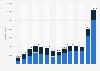 Anzahl der exportierten Autos aus China bis 2016