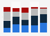 Campaign site visitors on 2012 presidential candidates' websites, by age