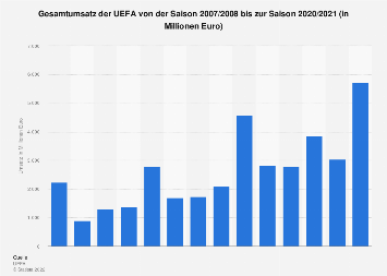 Gesamtumsatz der UEFA bis zur Saison 2017/2018