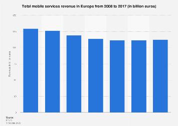 Mobile services revenue in Europe 2008-2017