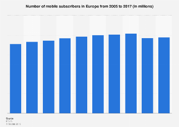 Mobile subscribers in Europe 2005-2017