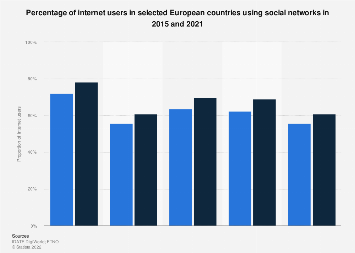 Europe: share of internet users using social networks 2015-2021
