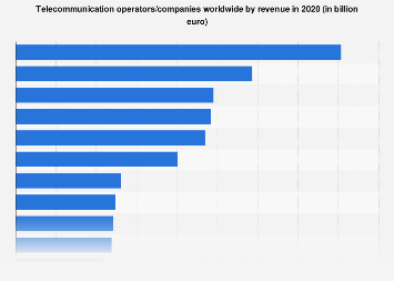 Leading Telecommunication Operators Worldwide Based On Revenue 2016