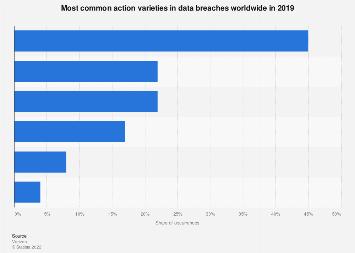 Leading global data breach methods 2017
