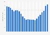 Umsatz aus dem Musikverkauf in den USA bis 2017