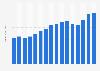 Revenue of Papa John's worldwide 2007-2018