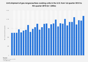 Gas ranges & surface cooking unit shipments in the U.S. 2012-2019, by quarter