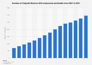 Chipotle Mexican Grill - Statistics & Facts | Statista