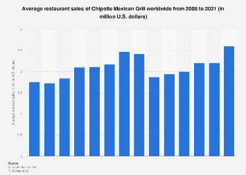 Number of Chipotle locations 2017 | Statista