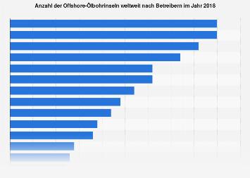 Anzahl der Offshore-Ölbohrinseln weltweit nach Betreibern 2018