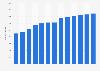 Number of Darden Restaurants establishments 2010-2018