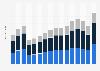 Cost of sales breakdown at Darden Restaurants 2007-2018