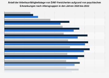 Anteil der Arbeitsunfähigkeitstage aufgrund von psychischen Erkrankungen bis 2017