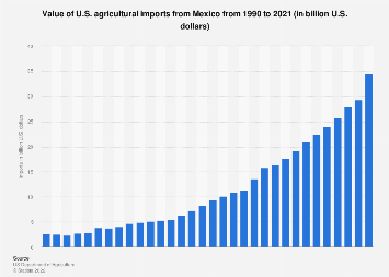 Value of U.S. agricultural imports from Mexico 1990-2018