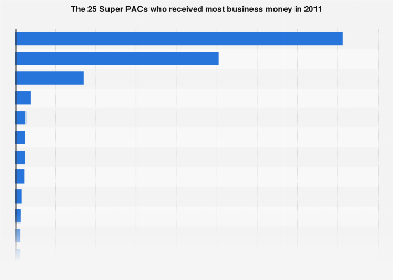 The 25 Super PACs receiving most business money in 2011