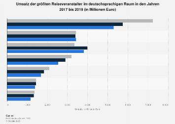 Reiseveranstalter im deutschsprachigen Raum nach Umsatz bis 2017