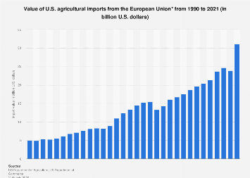 Value of U.S. agricultural imports from the European Union 1990-2018