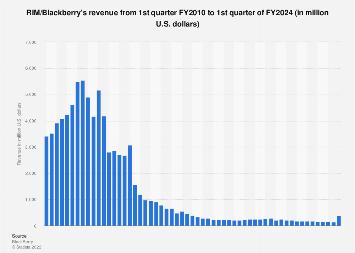 RIM/Blackberry global revenue 2010-2017, by quarter