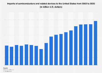 Semiconductors: U.S. imports 2002-2017